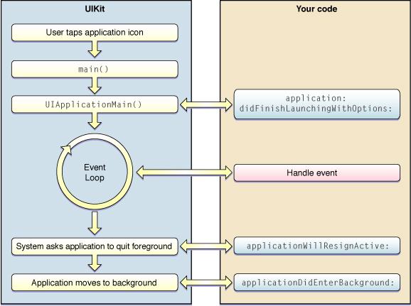 Conexión de la interfaz con el código fuente: XCode + Interface ...